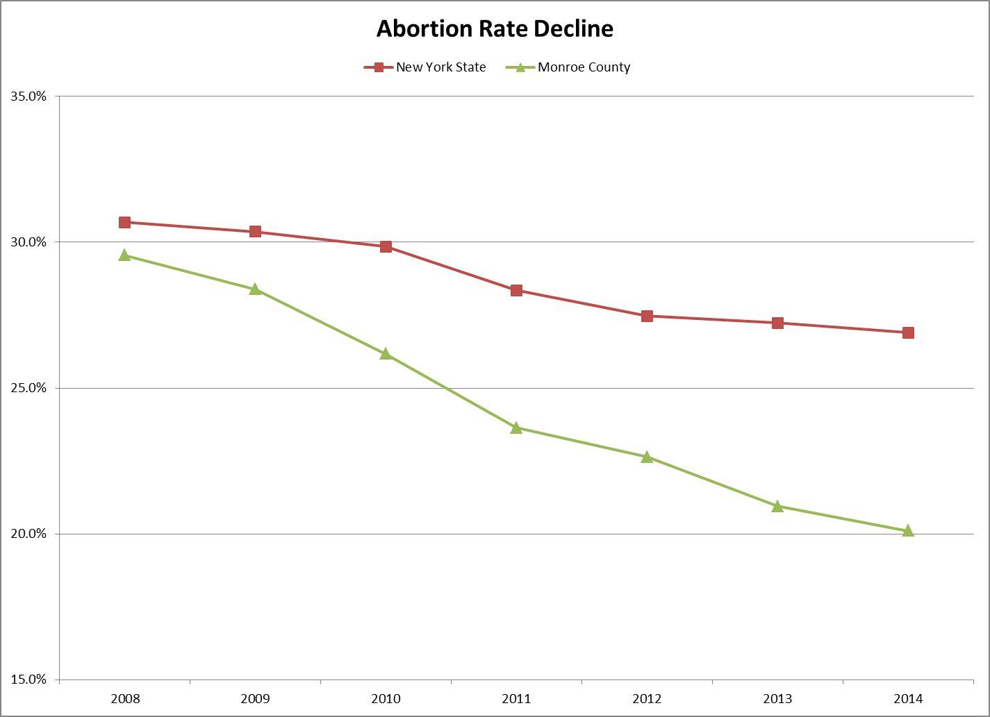 Abortion Rate Decline 2014